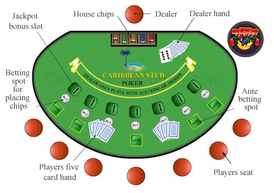 caribbean stud low casino