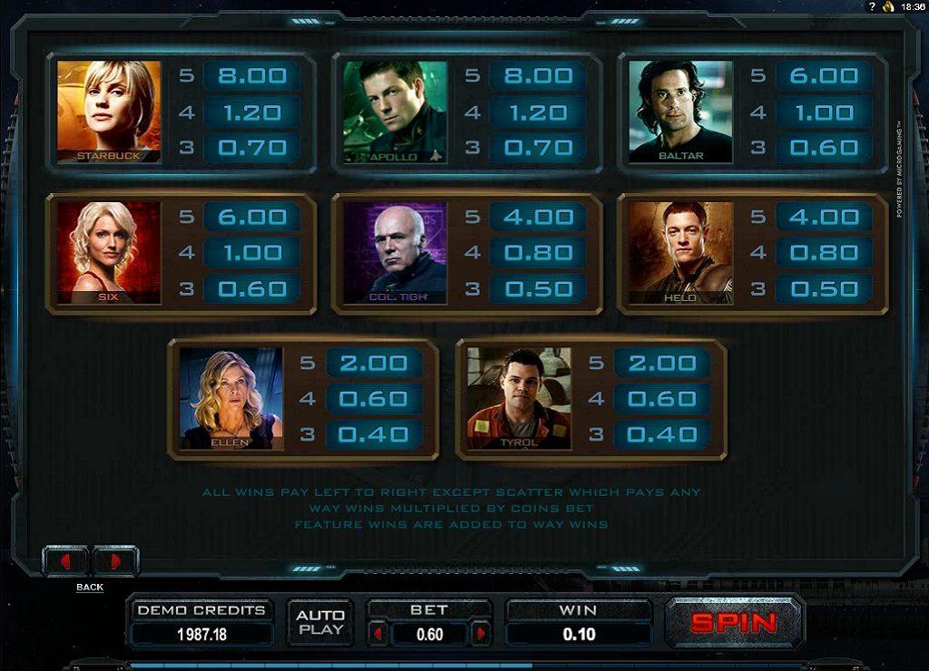 Uitbetalingen Battlestar Galactica