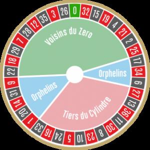 Franse Roulette Wiel