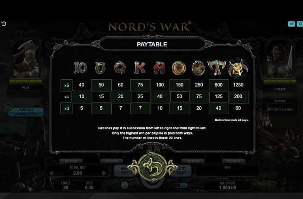 De uitbetalingstabel laat zien wat de symbolen waard zijn