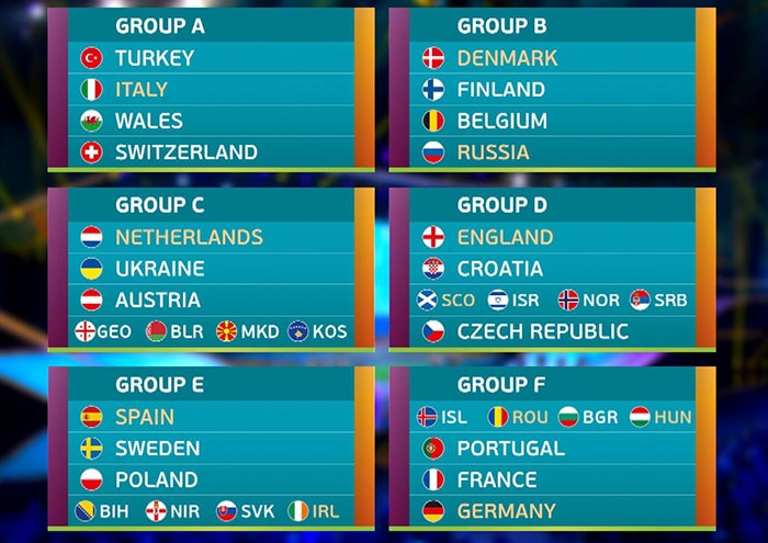 De indeling van het EK Voetbal 2020