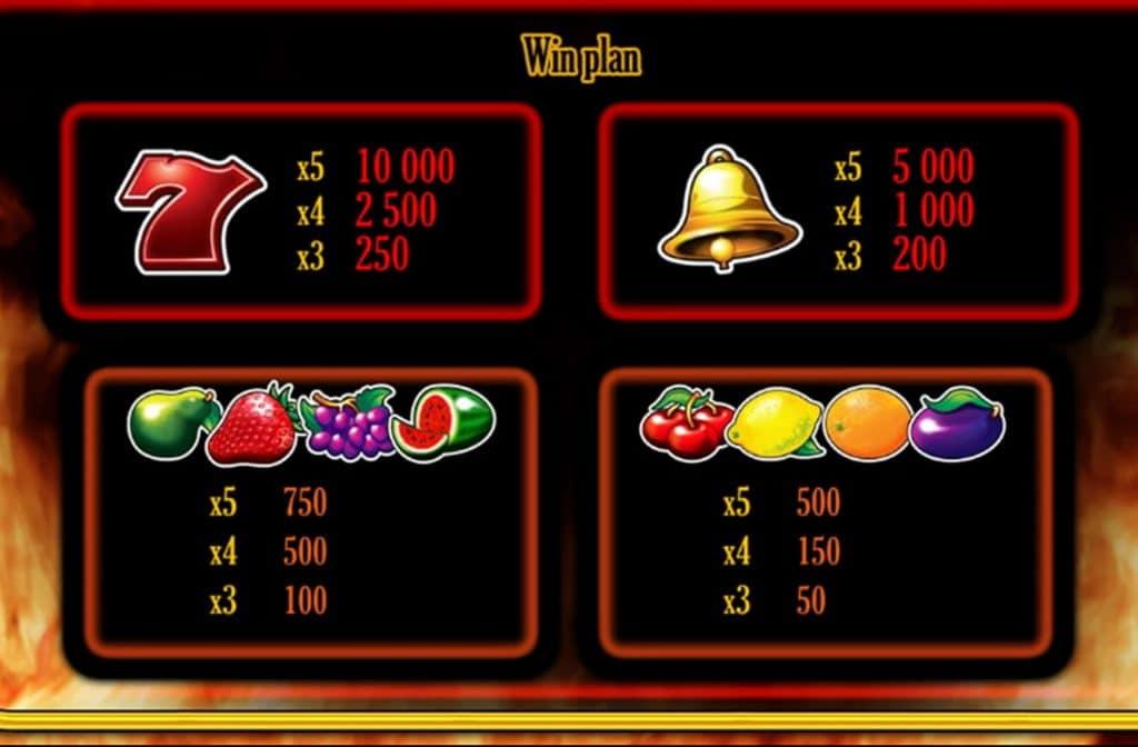 In de uitbetalingstabel zie je wat de betreffende symbolen waard zijn