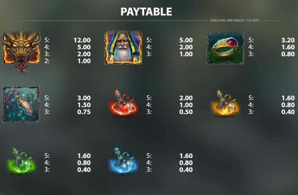 In de prijzentabel zie je wat de kleurrijke symbolen waard zijn