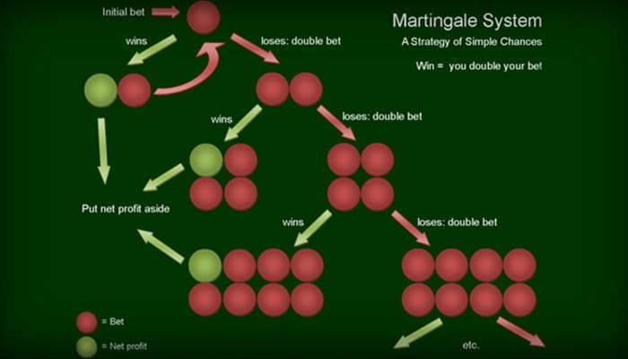 Het Martingale syteem is erg poipulair